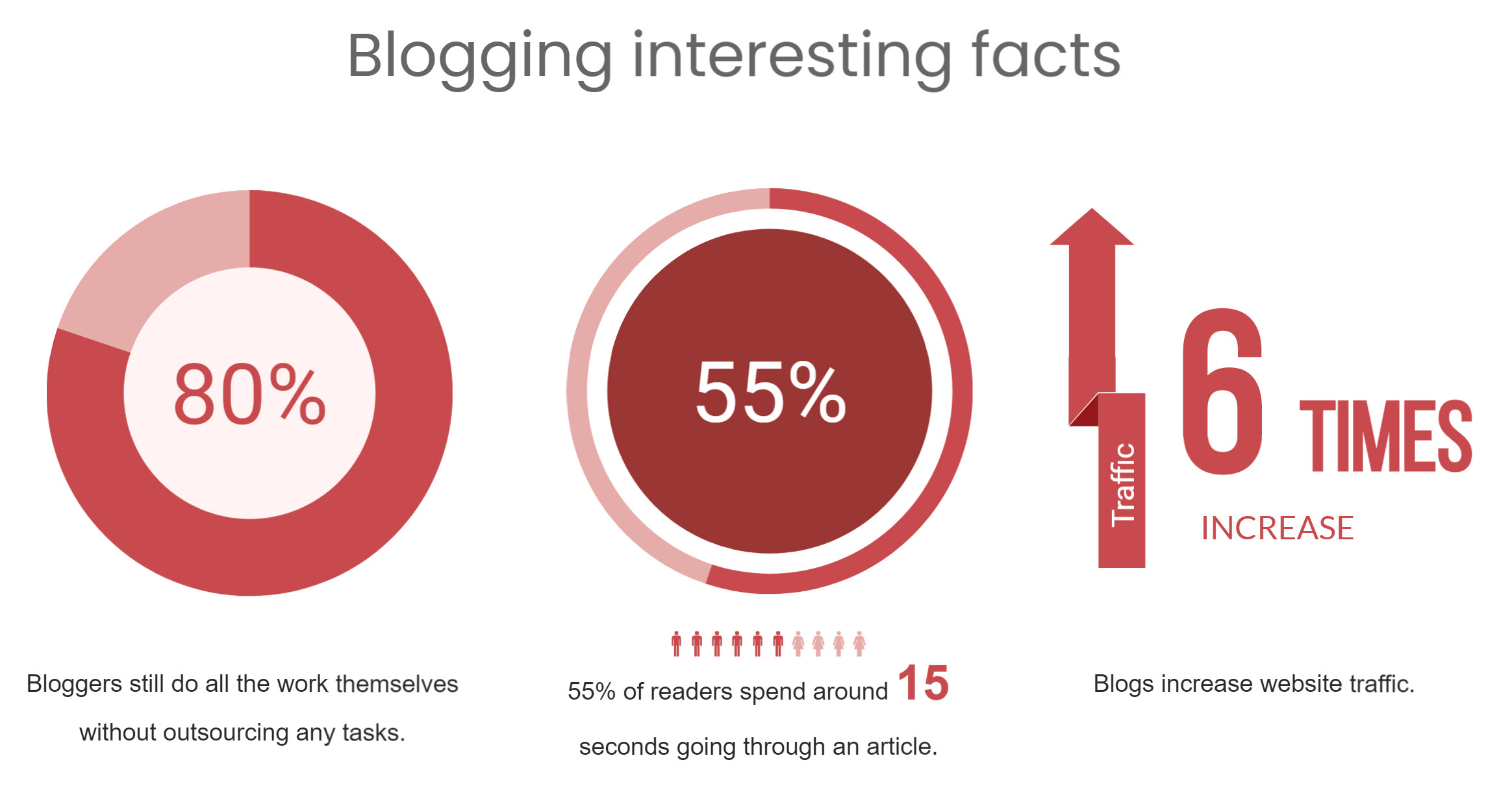 Blogging statistics for beginners - blogging sites for writers